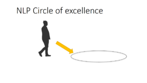 nlp circle of excellence