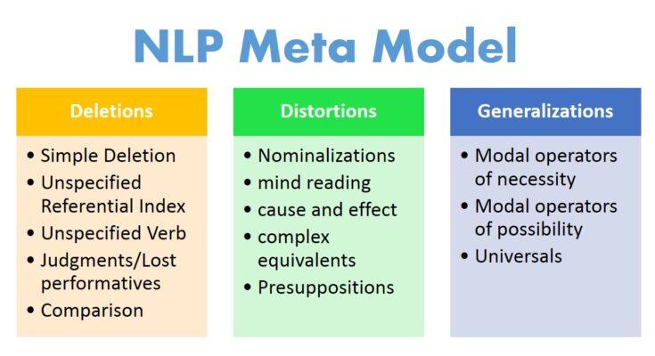NLP meta model