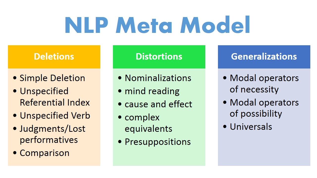 NLP meta model- 13 Patterns you can try right away   NLP Sure