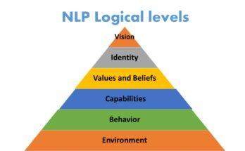 Articles | NLP Sure